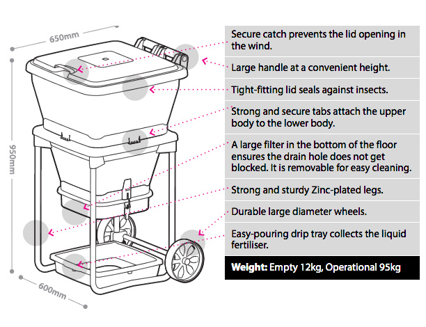 A diagram of the Hungry Bin dimensions and key features.